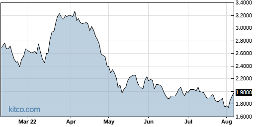NSPR 6-Month Chart