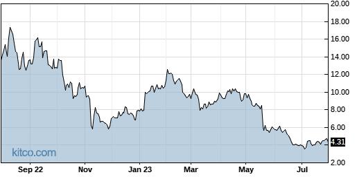 NSTG 1-Year Chart