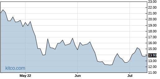 NSTG 3-Month Chart