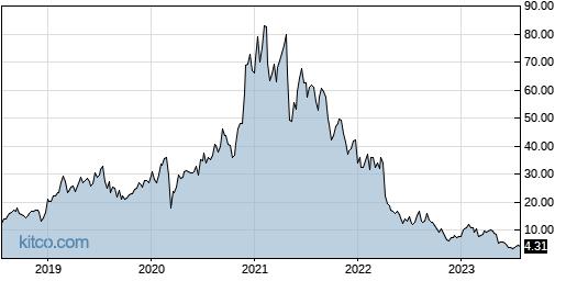 NSTG 5-Year Chart