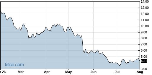 NSTG 6-Month Chart