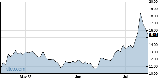 NSYS 3-Month Chart