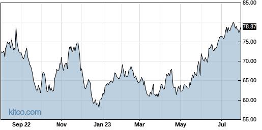 NTAP 1-Year Chart