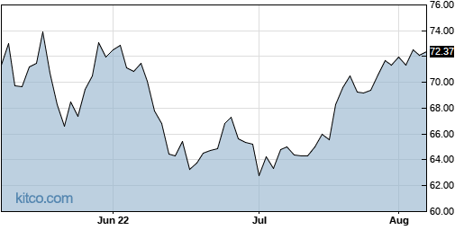 NTAP 3-Month Chart