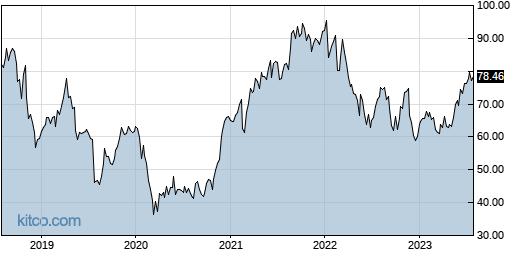 NTAP 5-Year Chart