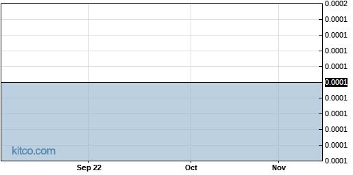 NTEK 1-Year Chart