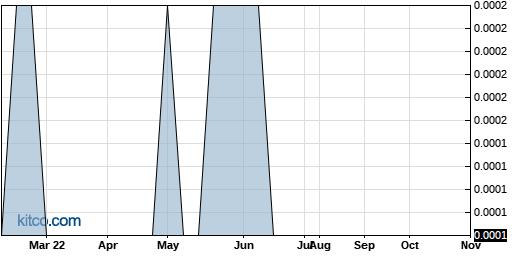 NTEK 5-Year Chart