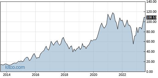 NTES 10-Year Chart