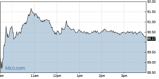 NTES 1-Day Chart