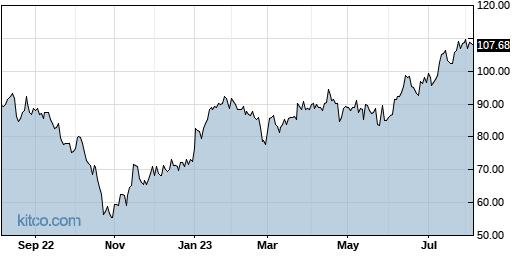 NTES 1-Year Chart