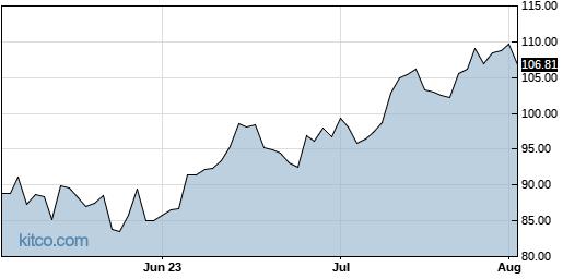 NTES 3-Month Chart