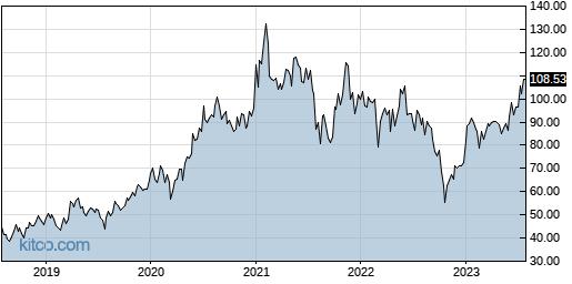 NTES 5-Year Chart