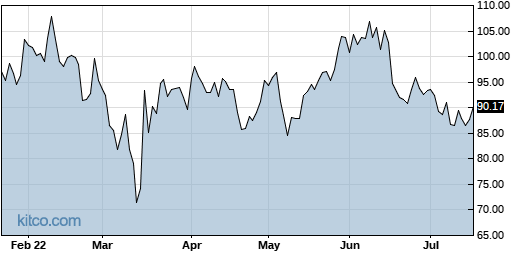 NTES 6-Month Chart