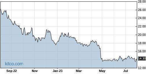 NTGR 1-Year Chart
