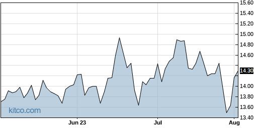 NTGR 3-Month Chart