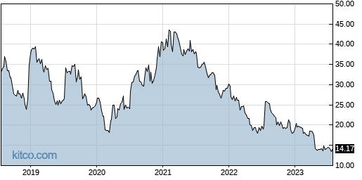 NTGR 5-Year Chart