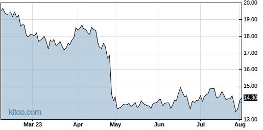 NTGR 6-Month Chart