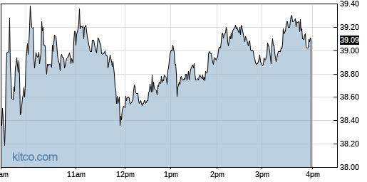 NTLA 1-Day Chart
