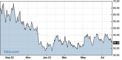 NTLA 1-Year Chart