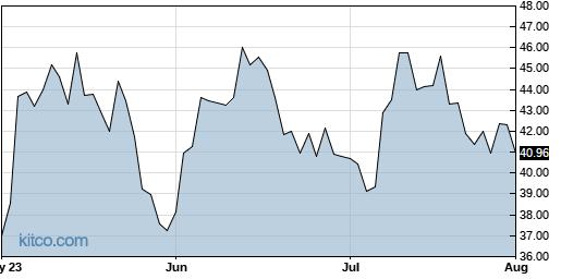 NTLA 3-Month Chart