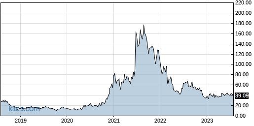 NTLA 5-Year Chart
