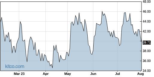 NTLA 6-Month Chart