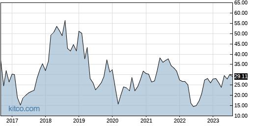NTNX 10-Year Chart