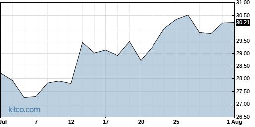 NTNX 1-Month Chart