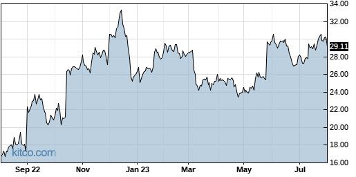 NTNX 1-Year Chart
