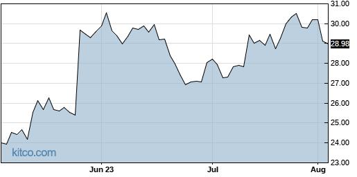 NTNX 3-Month Chart