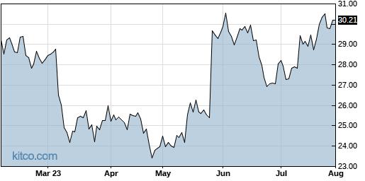 NTNX 6-Month Chart