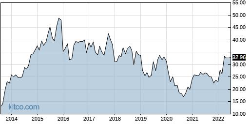 NTUS 10-Year Chart