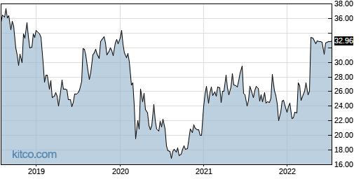 NTUS 5-Year Chart