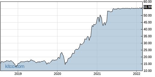 NUAN 5-Year Chart