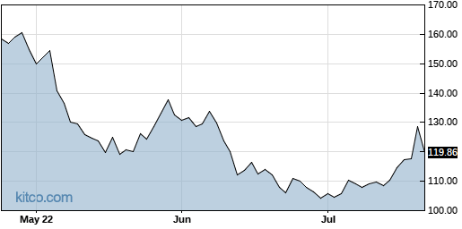 NUE 3-Month Chart