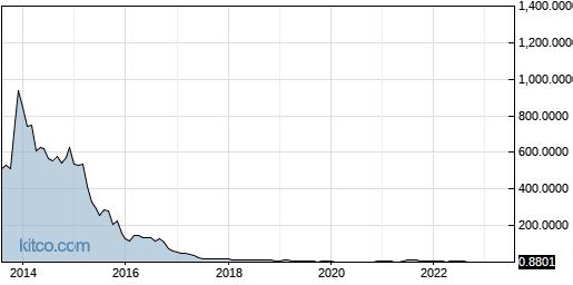 NURO 10-Year Chart