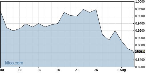 NURO 1-Month Chart