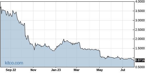 NURO 1-Year Chart