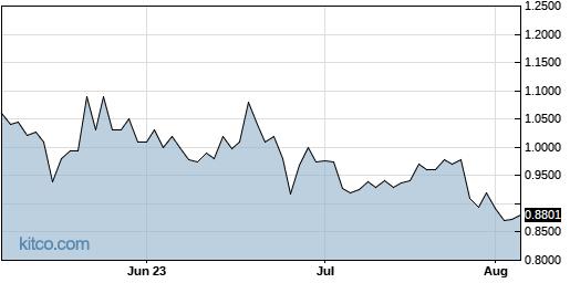 NURO 3-Month Chart