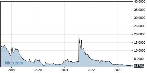 NURO 5-Year Chart