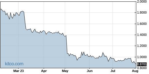 NURO 6-Month Chart