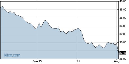 NUS 3-Month Chart