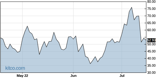 NVAX 3-Month Chart