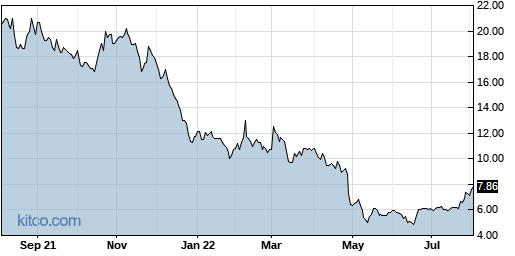 NVCN 1-Year Chart