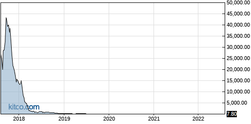 NVCN 5-Year Chart