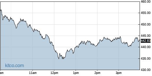 NVDA 1-Day Chart
