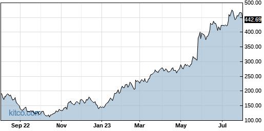 NVDA 1-Year Chart
