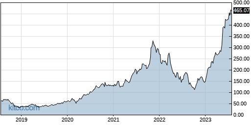 NVDA 5-Year Chart