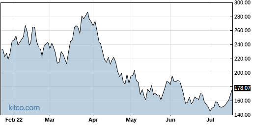 NVDA 6-Month Chart