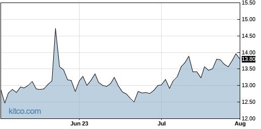 NVGS 3-Month Chart
